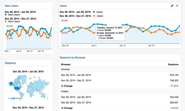 Google Analytics for WordPress.com Business sites